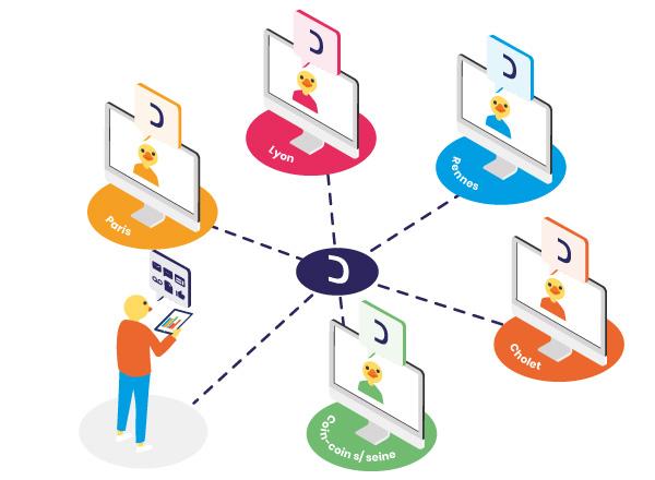 Plateforme de communication collaborative