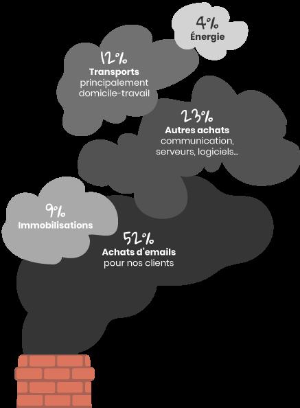Bilan carbone 2019